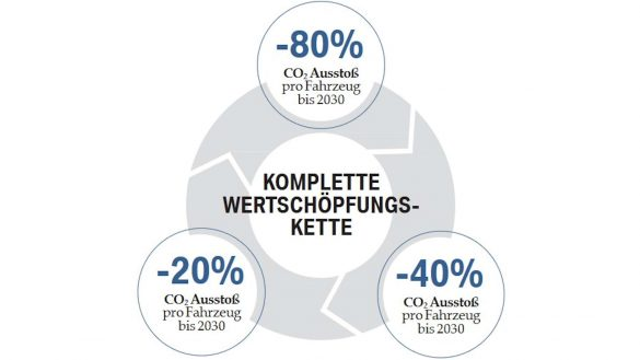 Grafik Nachhaltigkeit
